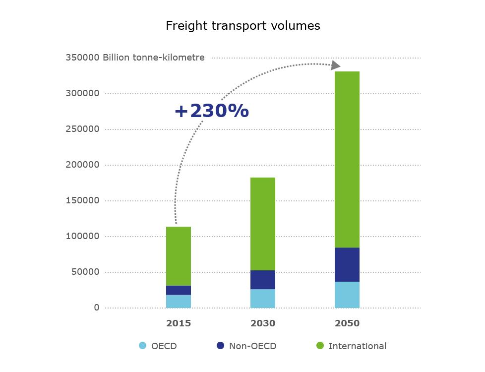 ITF Freight grow graph