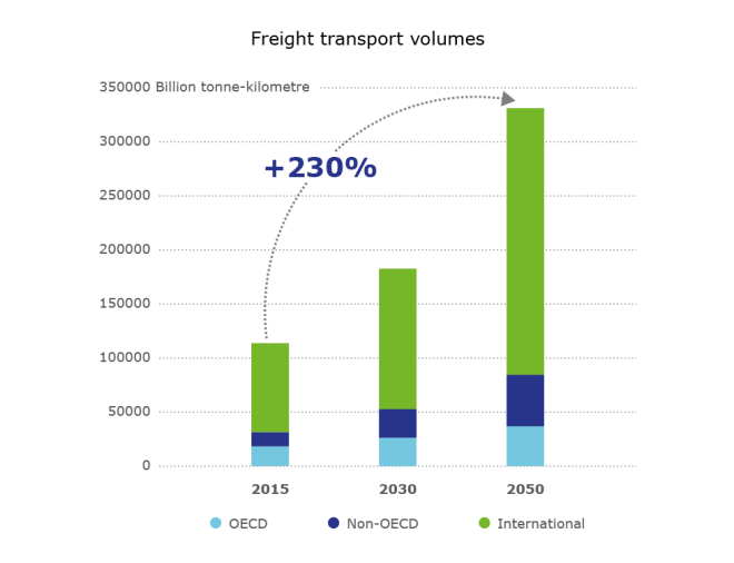 ITF Freight grow graph